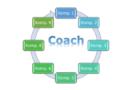 Udoskonalony model kompetencji coacha ICF